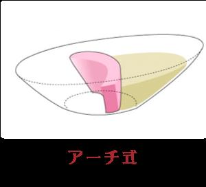 普通盛りアーチ式(矢木沢ダム)