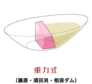 中盛り重力式(藤原・須田貝・相俣ダム)